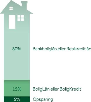 Opdeling ved lån til boligkøb